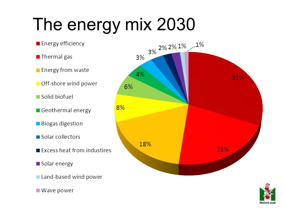 The energy mix 2030