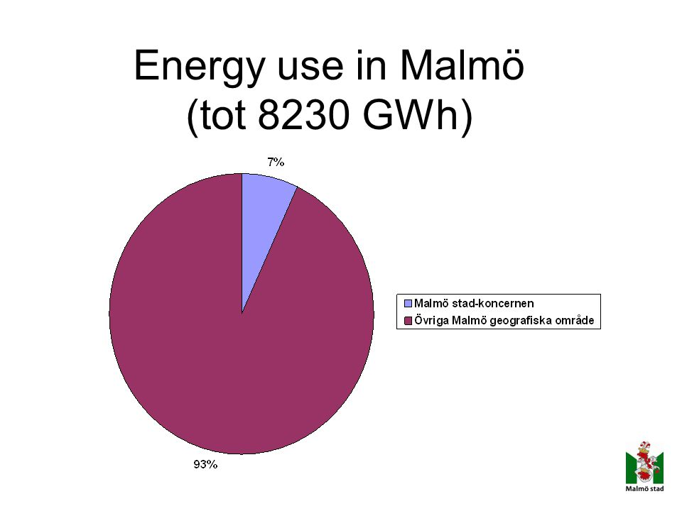 Energy use in Malmö (tot 8230 GWh)