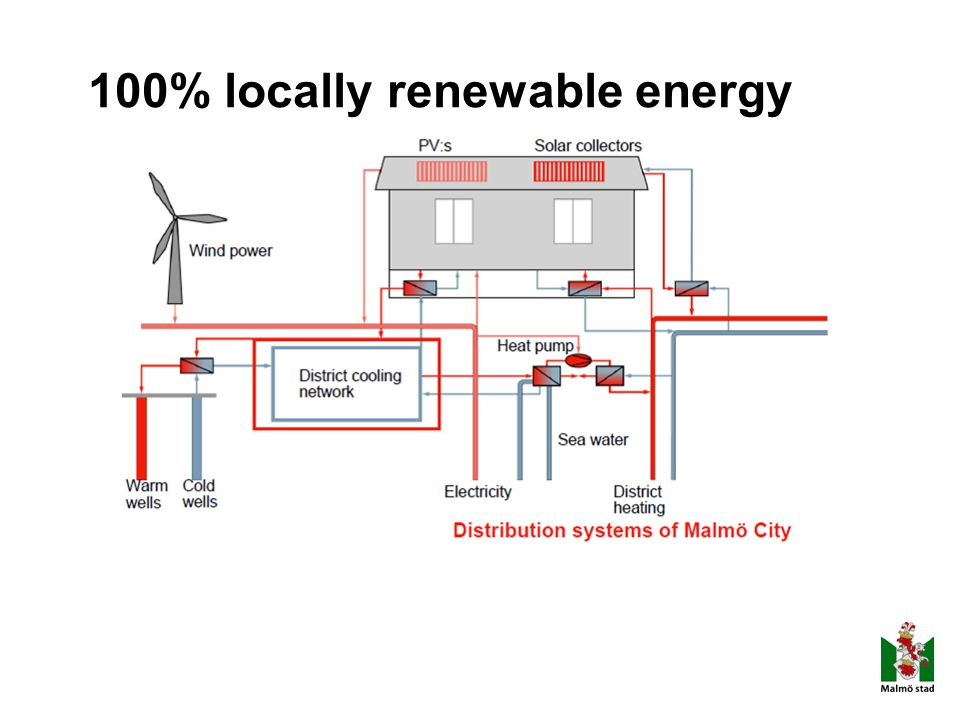 100% locally renewable energy
