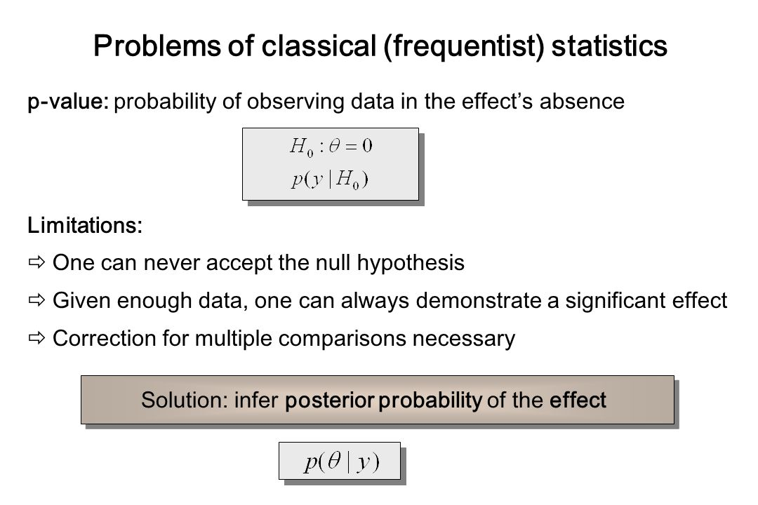 Problems of classical (frequentist) statistics