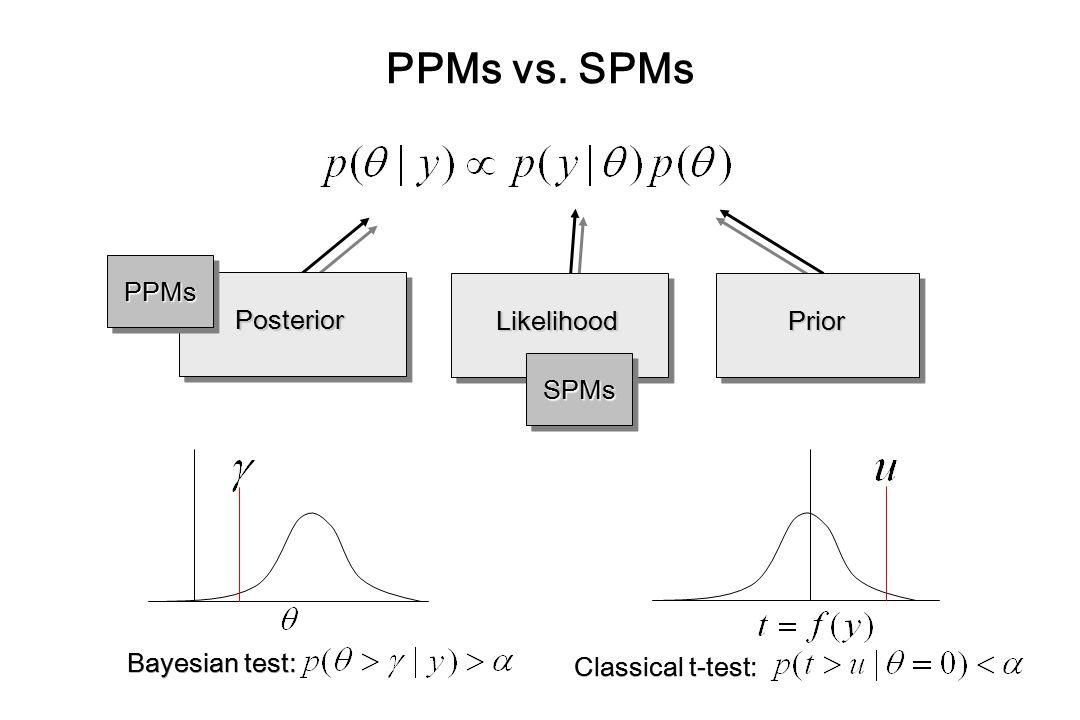 PPMs vs. SPMs PPMs Posterior Likelihood Prior SPMs Bayesian test:
