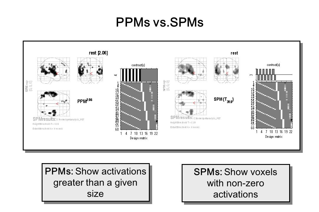 PPMs vs.SPMs PPMs: Show activations greater than a given size