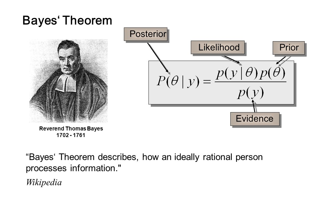Bayes' Theorem Posterior Likelihood Prior Evidence