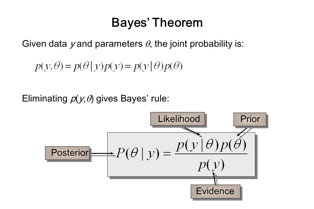 Bayes' Theorem Given data y and parameters , the joint probability is: Eliminating p(y,) gives Bayes' rule: