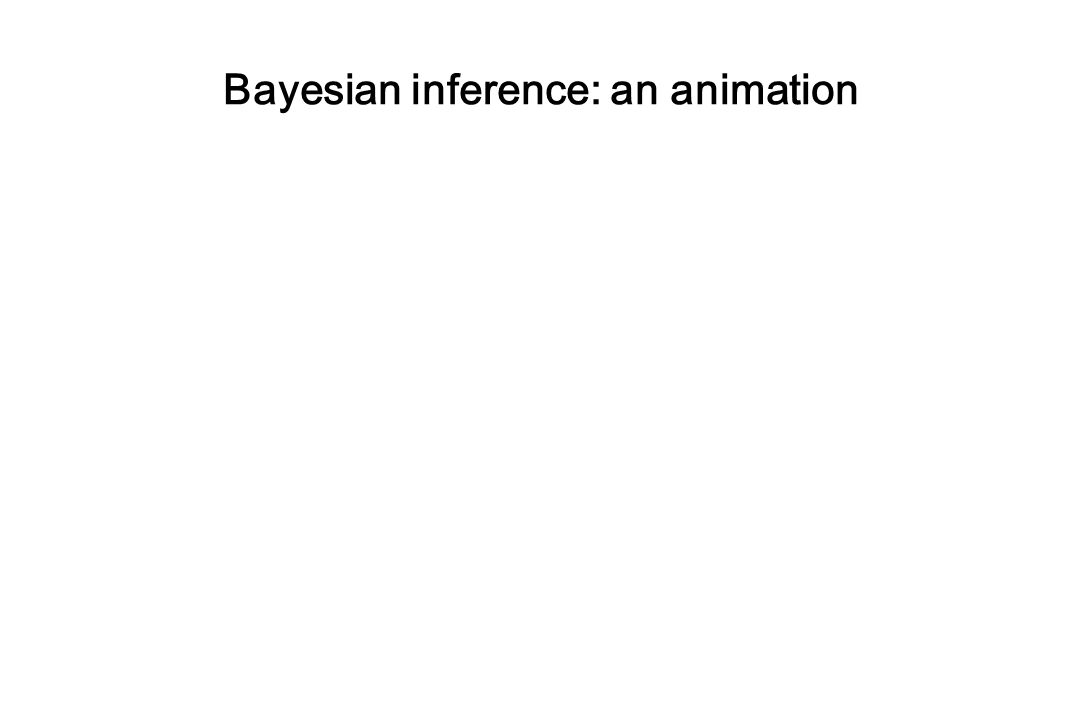 Bayesian inference: an animation