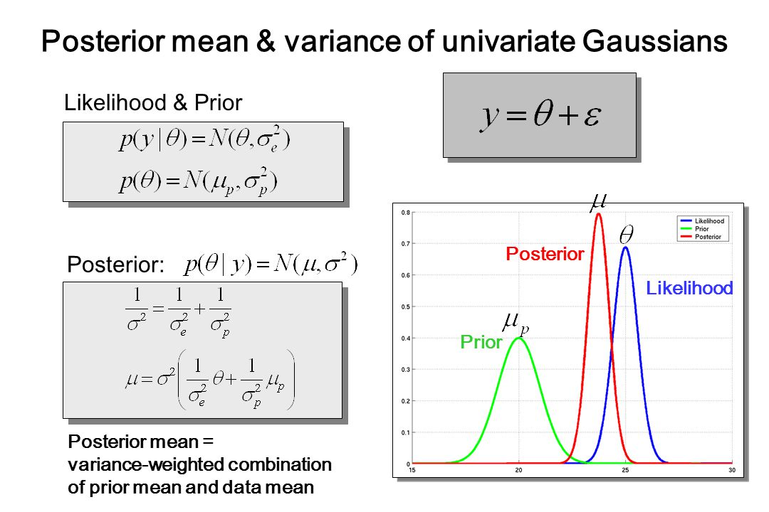 Posterior mean & variance of univariate Gaussians