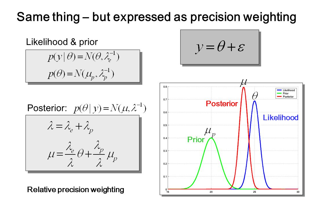 Same thing – but expressed as precision weighting