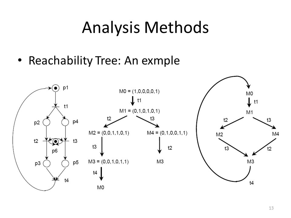 Analysis Methods Reachability Tree: An exmple