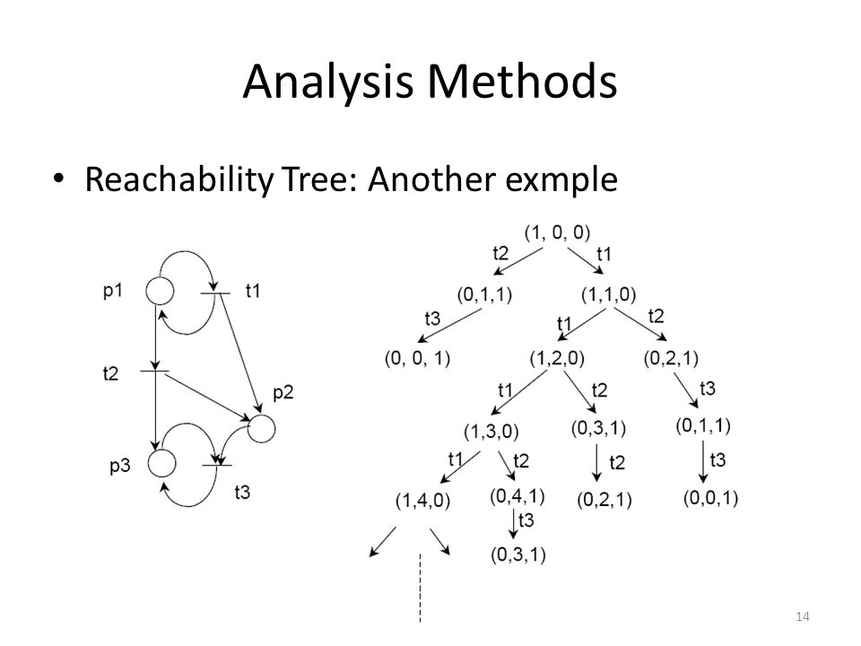Analysis Methods Reachability Tree: Another exmple
