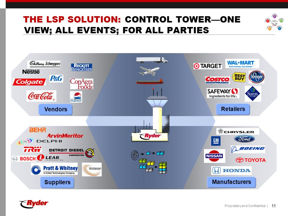 THE LSP SOLUTION: CONTROL TOWER—ONE VIEW; ALL EVENTS; FOR ALL PARTIES