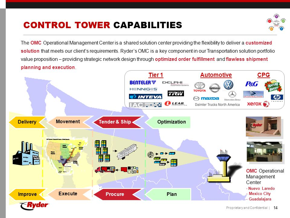 CONTROL TOWER CAPABILITIES