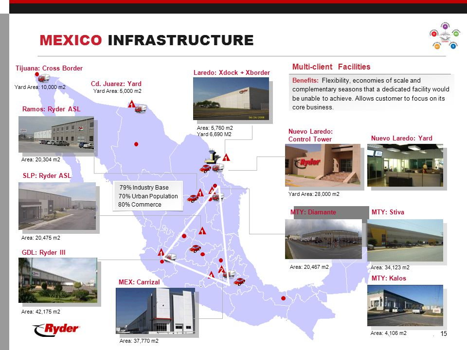 MEXICO INFRASTRUCTURE