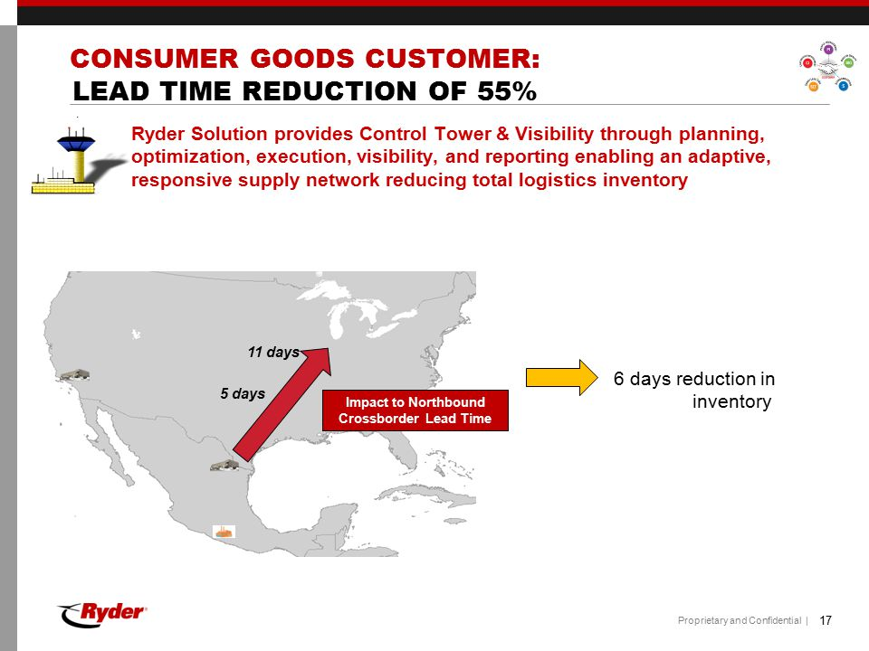 CONSUMER GOODS CUSTOMER: LEAD TIME REDUCTION OF 55%