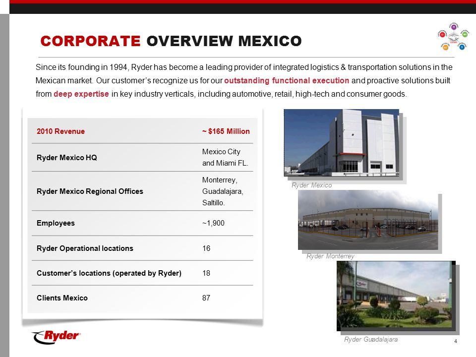 CORPORATE OVERVIEW MEXICO