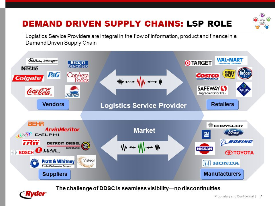 DEMAND DRIVEN SUPPLY CHAINS: LSP ROLE