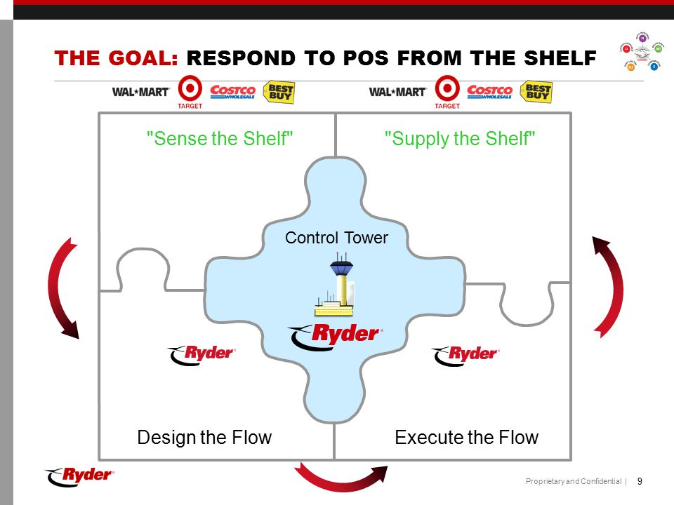 THE GOAL: RESPOND TO POS FROM THE SHELF
