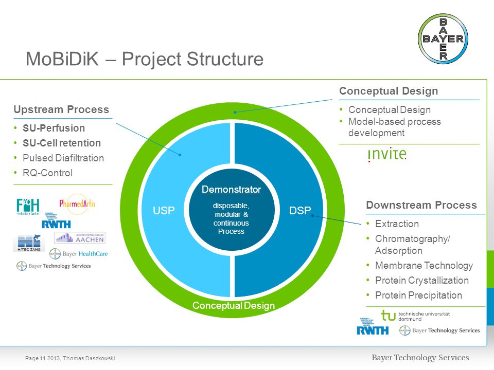 MoBiDiK – Project Structure