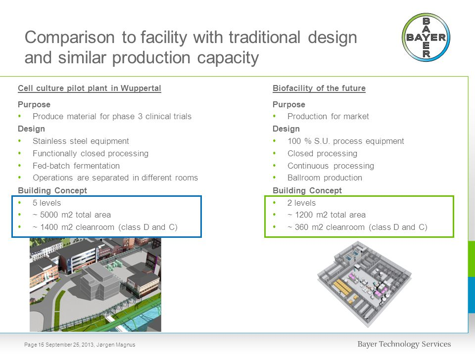 Comparison to facility with traditional design and similar production capacity