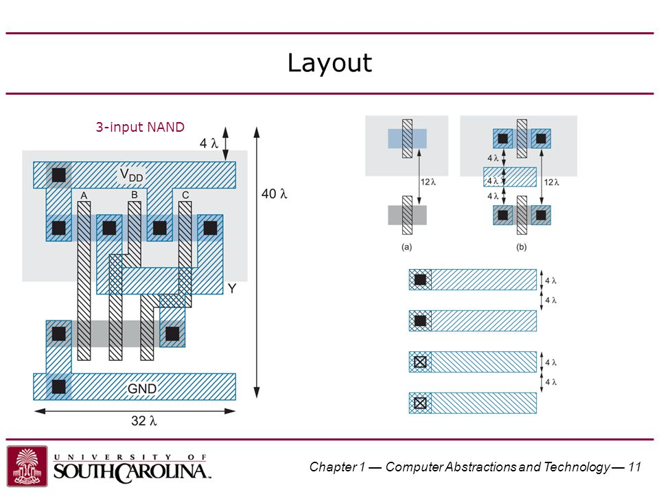 Layout 3-input NAND Chapter 1 — Computer Abstractions and Technology — 11