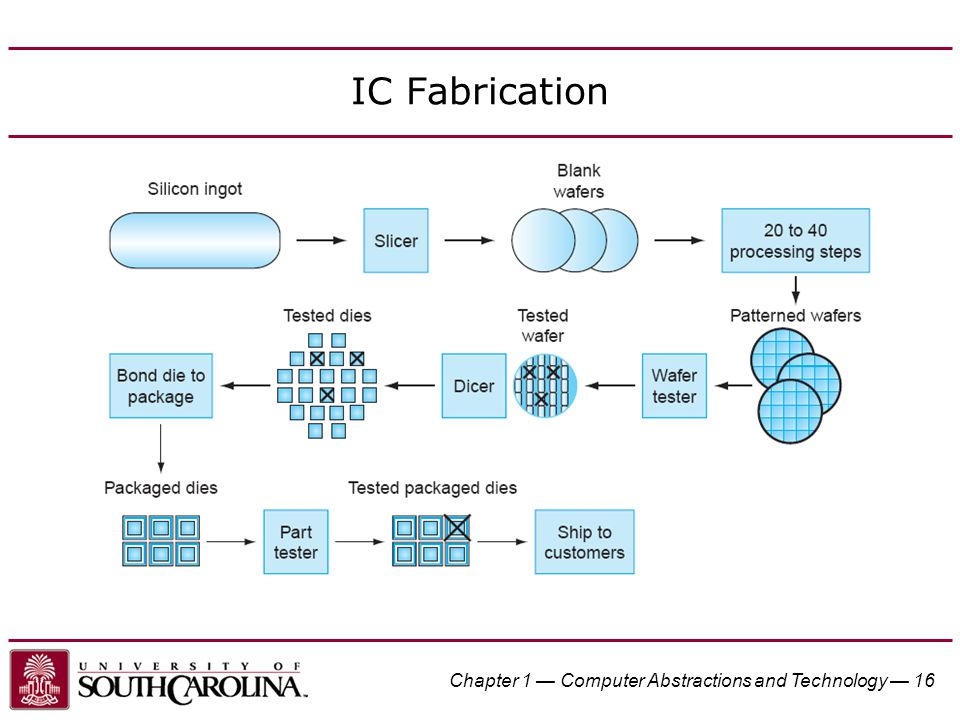 IC Fabrication Chapter 1 — Computer Abstractions and Technology — 16