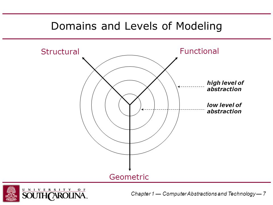 Domains and Levels of Modeling
