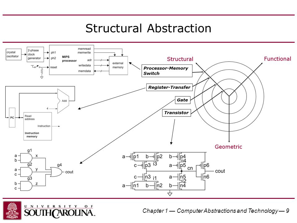 Structural Abstraction