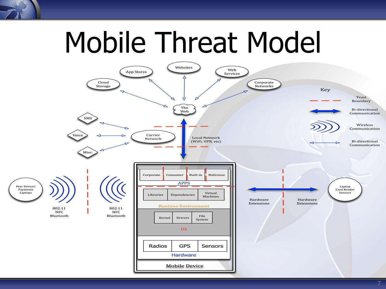 Mobile Threat Model