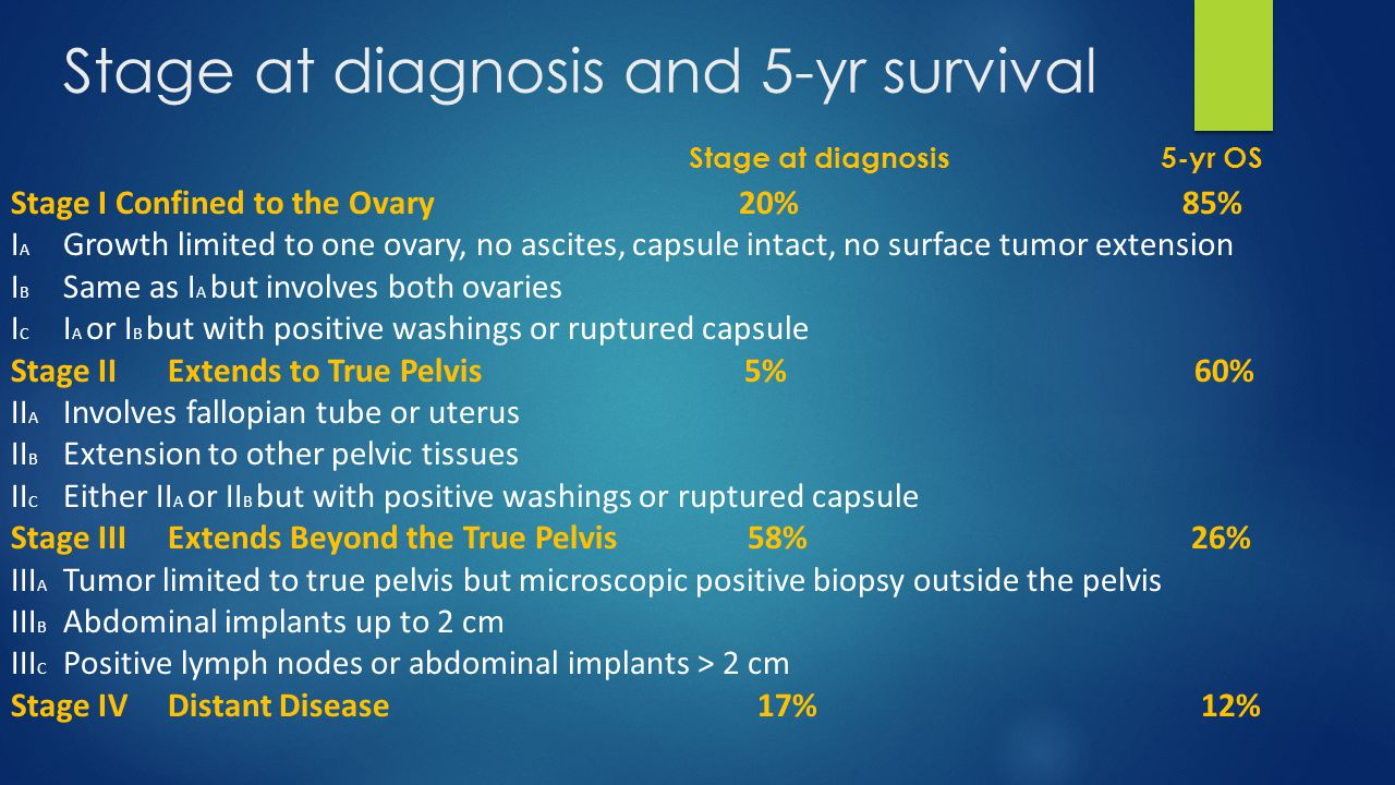Stage at diagnosis and 5-yr survival