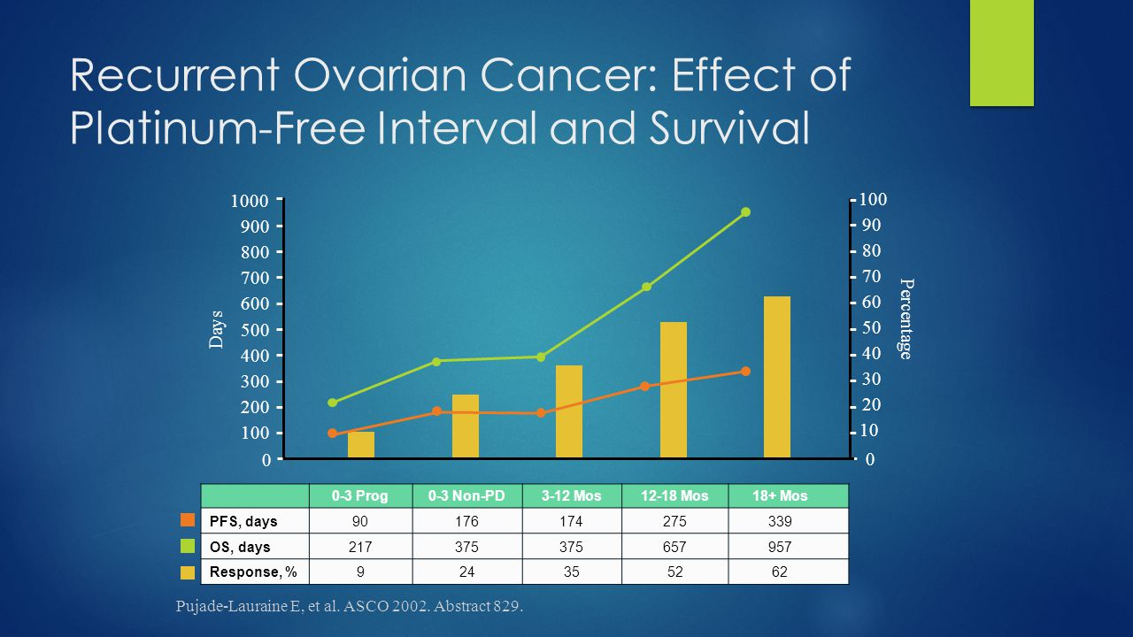 Recurrent Ovarian Cancer: Effect of Platinum-Free Interval and Survival