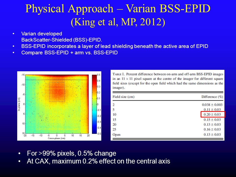 Physical Approach – Varian BSS-EPID (King et al, MP, 2012)