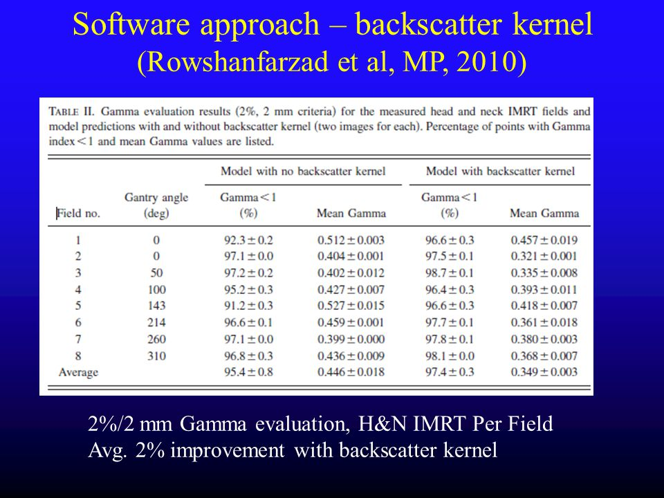 Software approach – backscatter kernel (Rowshanfarzad et al, MP, 2010)