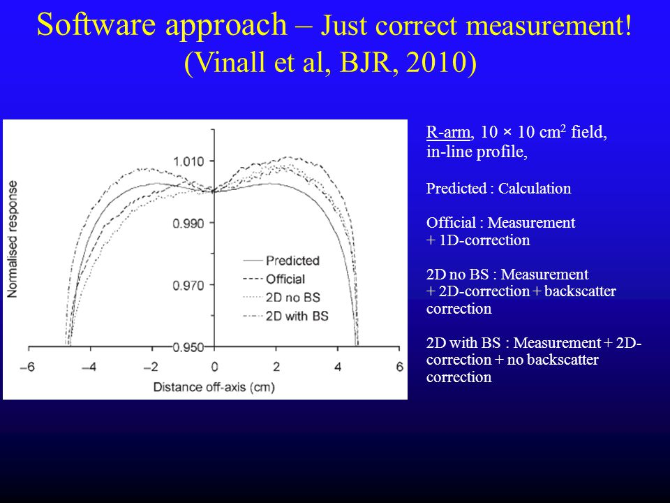 Software approach – Just correct measurement! (Vinall et al, BJR, 2010)
