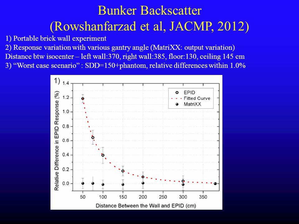Bunker Backscatter (Rowshanfarzad et al, JACMP, 2012)