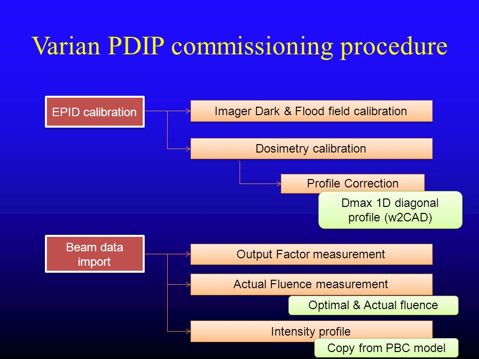 Varian PDIP commissioning procedure