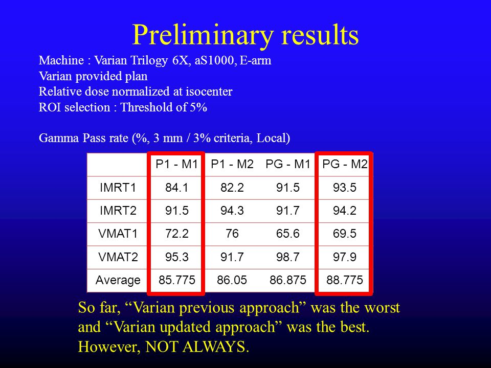 Preliminary results Machine : Varian Trilogy 6X, aS1000, E-arm. Varian provided plan. Relative dose normalized at isocenter.