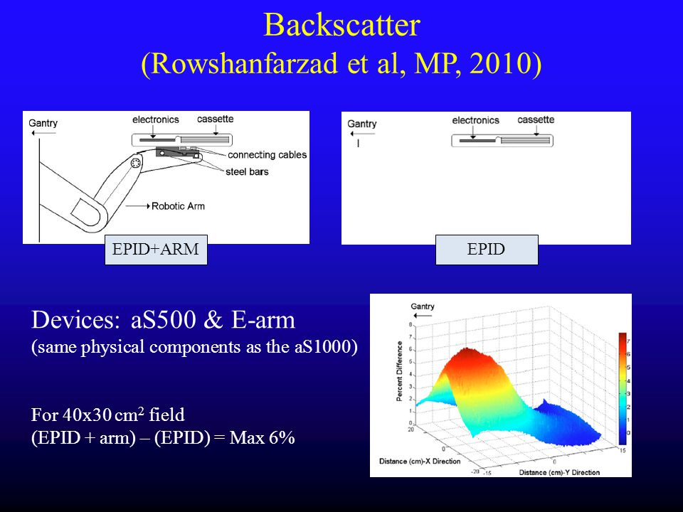 Backscatter (Rowshanfarzad et al, MP, 2010)