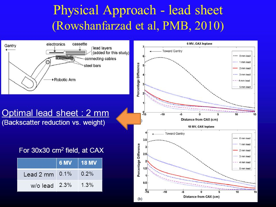 Physical Approach - lead sheet (Rowshanfarzad et al, PMB, 2010)