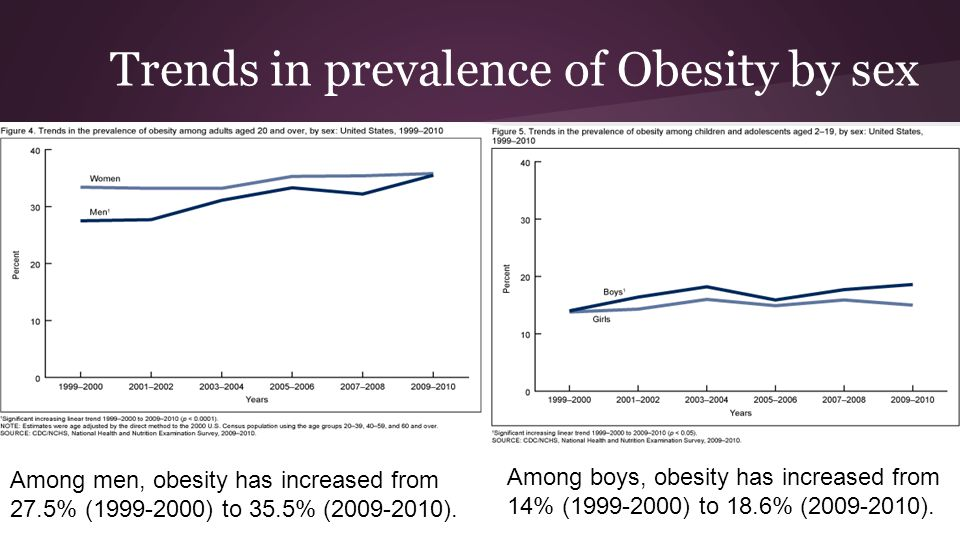Trends in prevalence of Obesity by sex