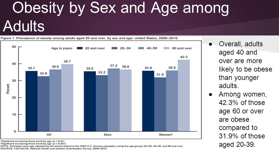 Obesity by Sex and Age among Adults