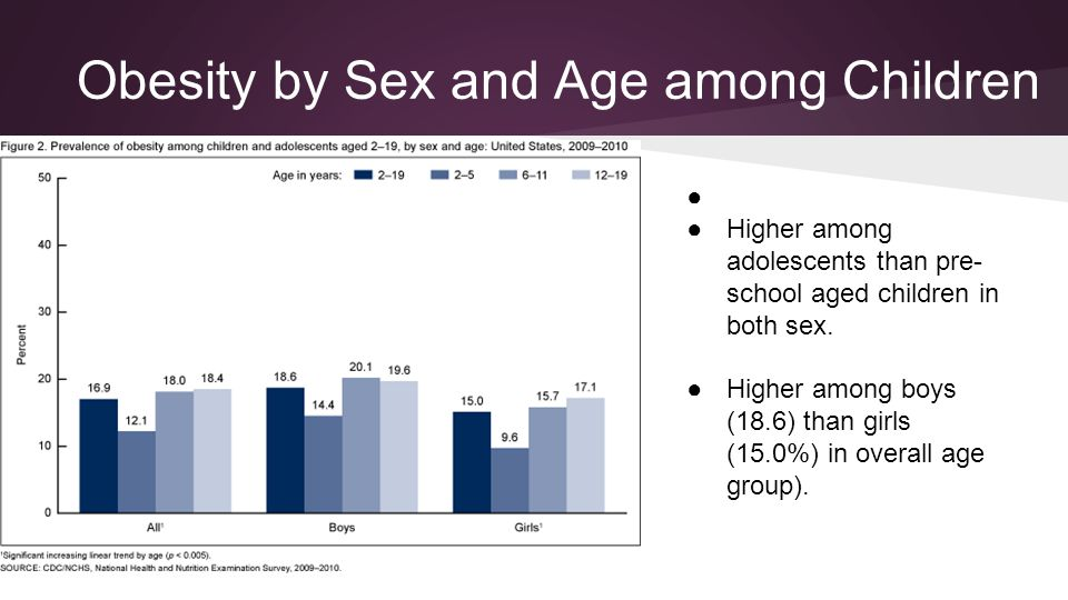 Obesity by Sex and Age among Children