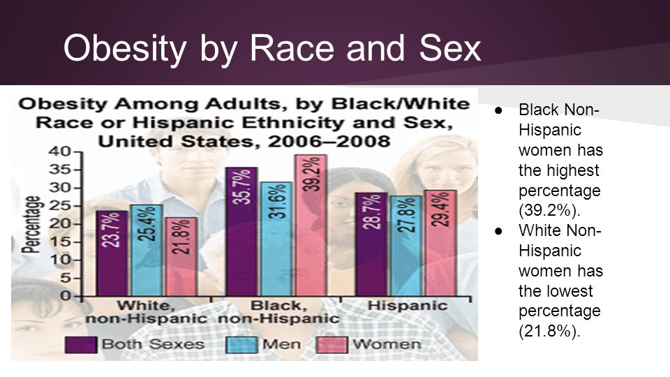 Obesity by Race and Sex Black Non-Hispanic women has the highest percentage (39.2%). White Non-Hispanic women has the lowest percentage (21.8%).