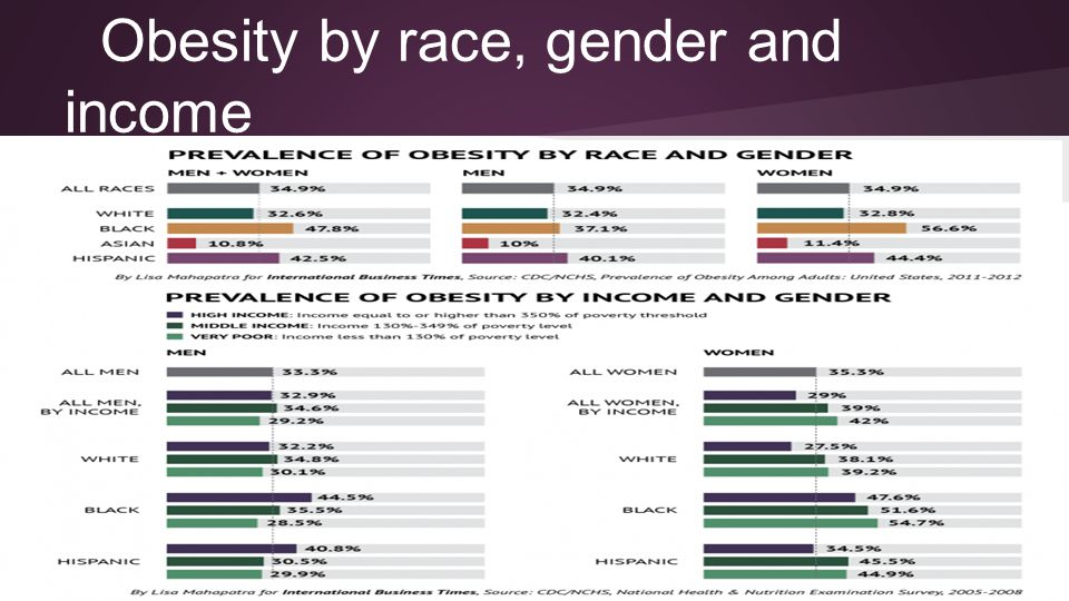 Obesity by race, gender and income