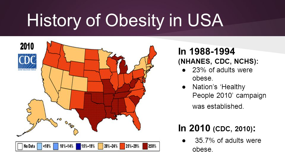 History of Obesity in USA