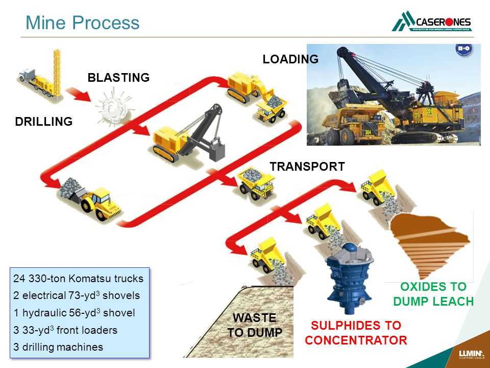 Mine Process LOADING BLASTING DRILLING TRANSPORT OXIDES TO DUMP LEACH