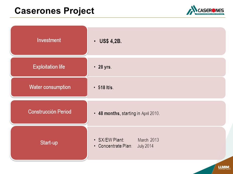 Caserones Project US$ 4,2B. Investment Exploitation life