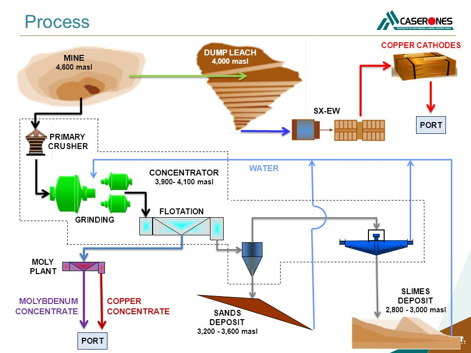 Process MINE SX-EW WATER CONCENTRATOR MOLYBDENUM CONCENTRATE COPPER