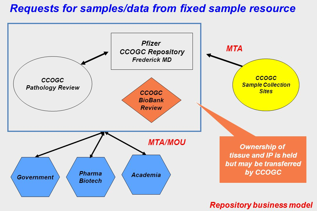 Requests for samples/data from fixed sample resource