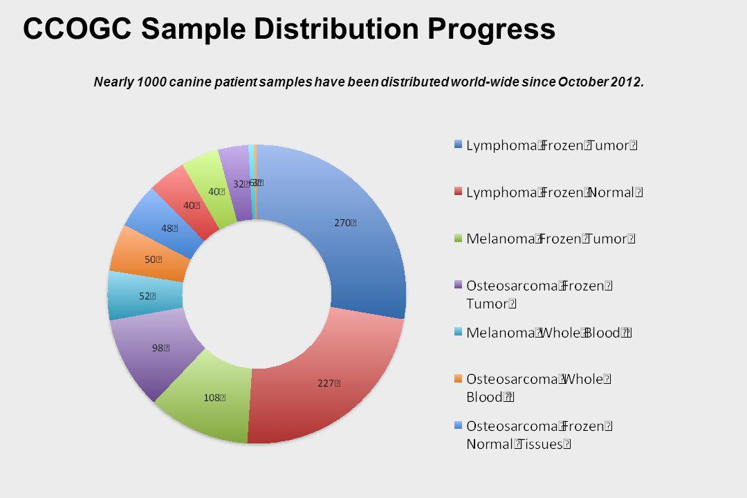 CCOGC Sample Distribution Progress