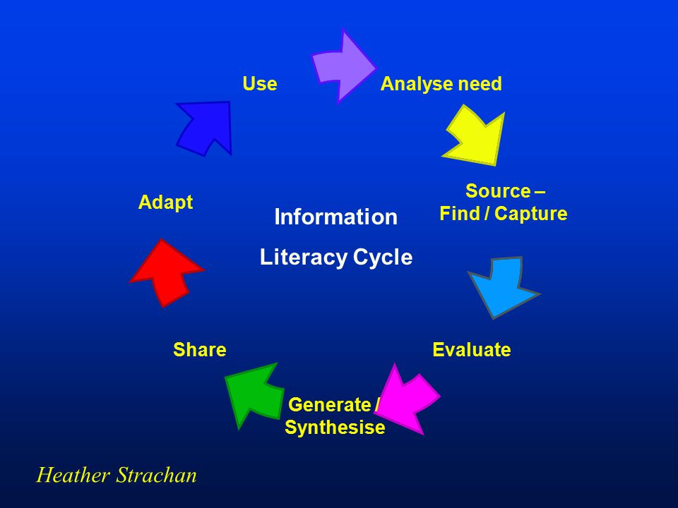 Information Literacy Cycle