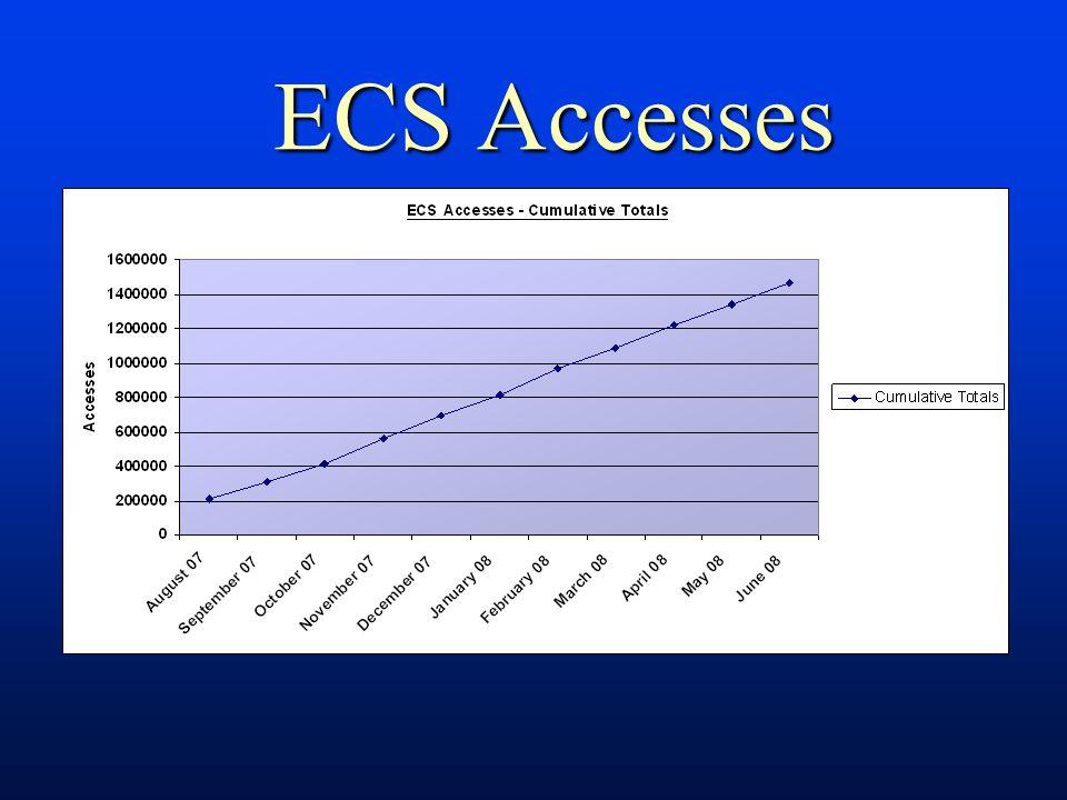 ECS Accesses